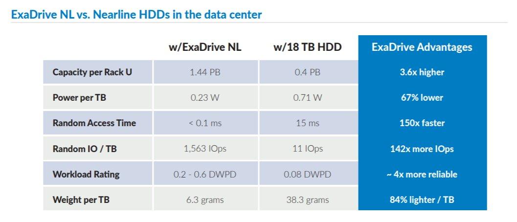 ExaDrive NL vs. Nearline-HDD aus Sicht des Herstellers