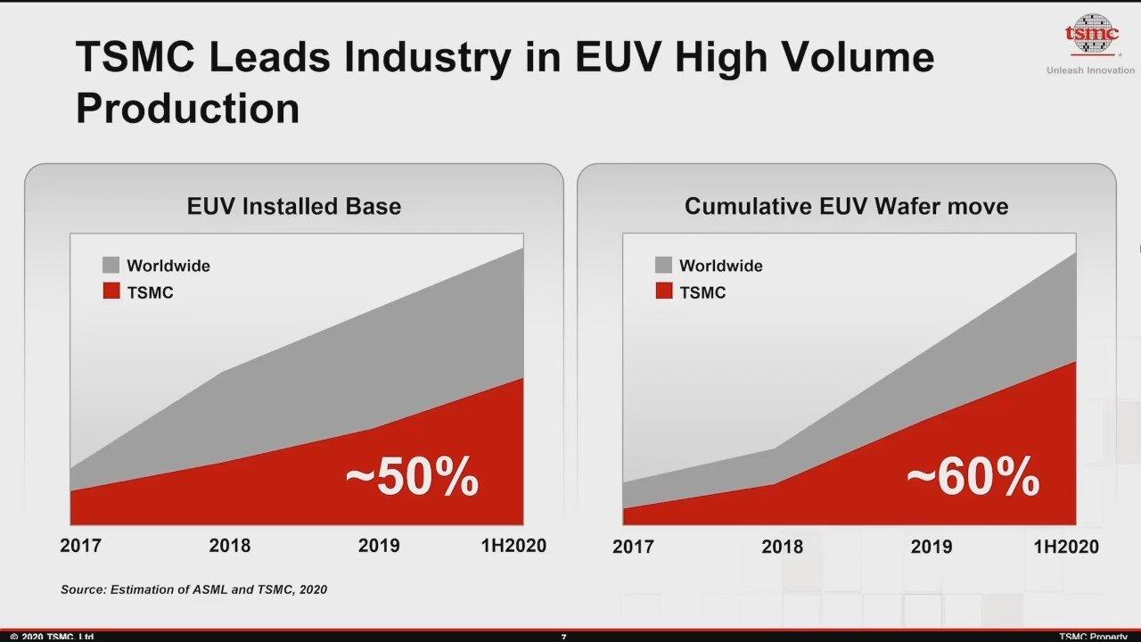 EUV-Kapazität von TSMC