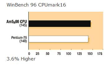 WinBench 96 CPUmark16