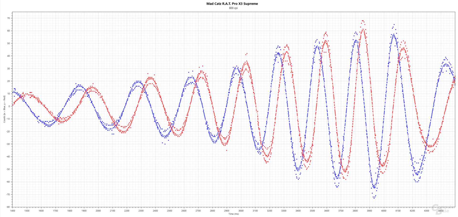 Blau: xCounts(ms), Rot: yCounts(ms); Mad Catz R.A.T. Pro X3 Supreme (PixArt PMW-3389, 800 cpi, 1.000 Hertz, Stoffmauspad)