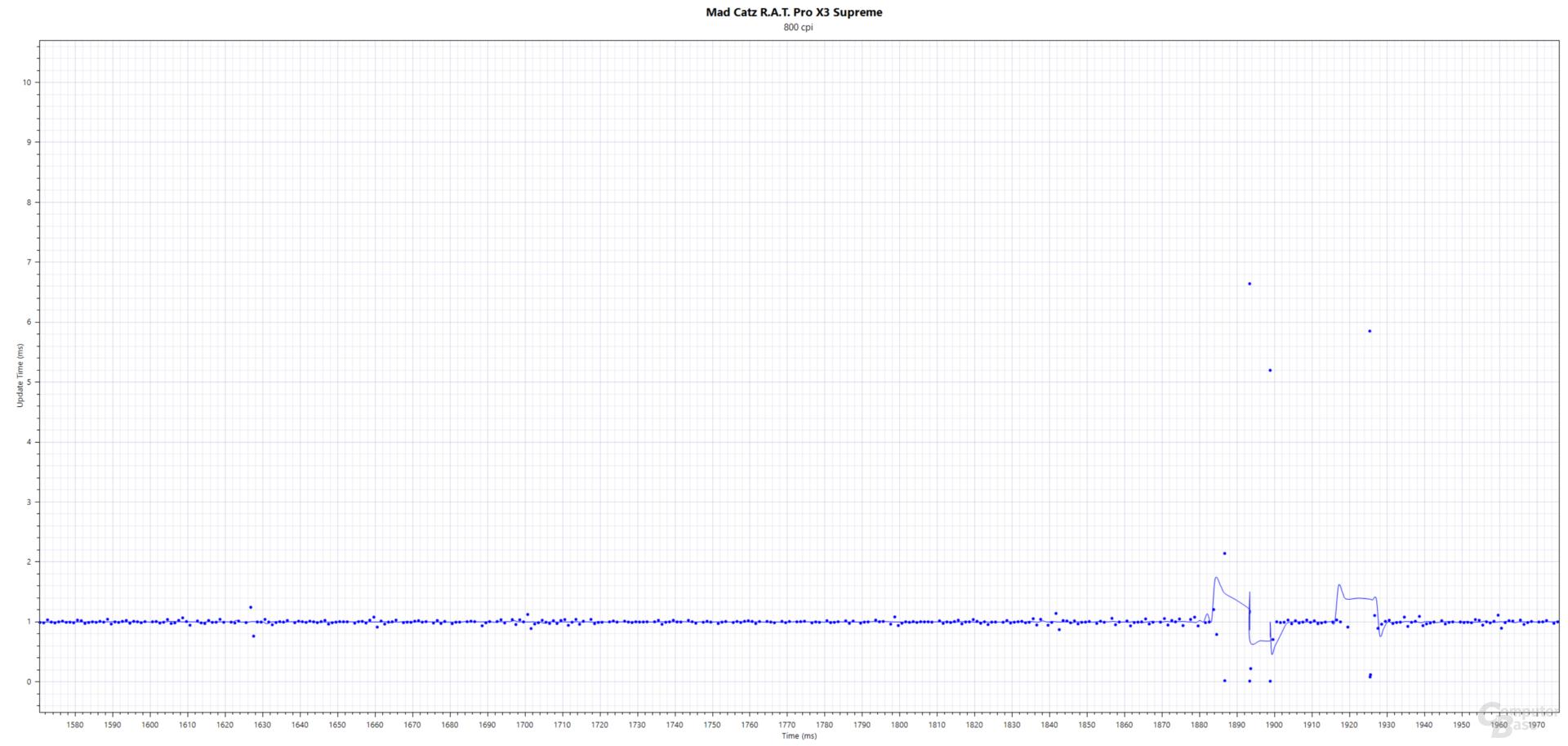 Intervall(ms); Mad Catz R.A.T. Pro X3 Supreme (PixArt PMW-3389, 800 cpi, 1.000 Hertz, Stoffmauspad)