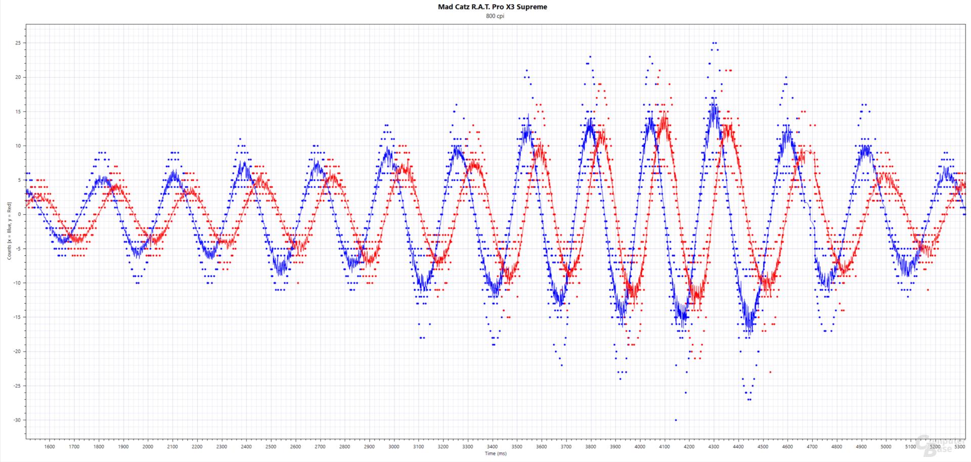 Blau: xCounts(ms), Rot: yCounts(ms); Mad Catz R.A.T. Pro X3 Supreme (PixArt PMW-3389, 800 cpi, 3.000 Hertz, Stoffmauspad)