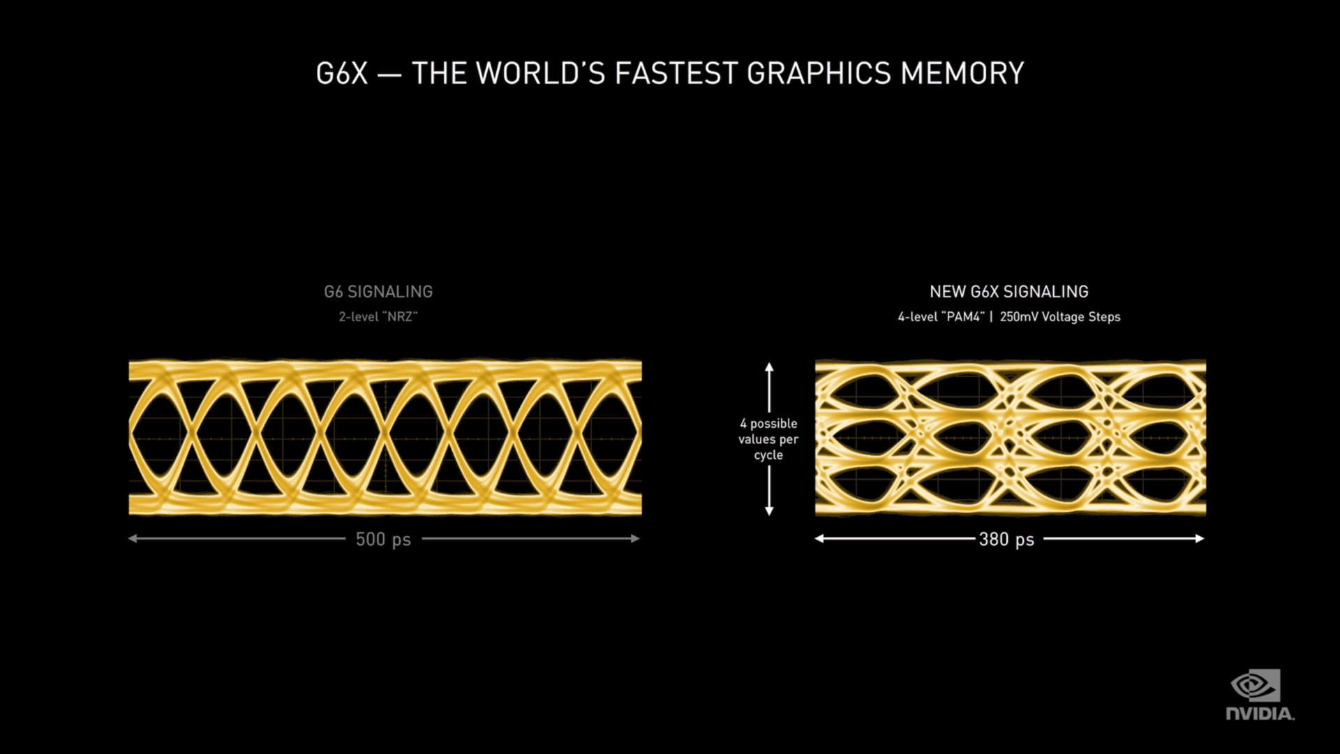 Nvidia GeForce RTX 3000 wird vorgestellt