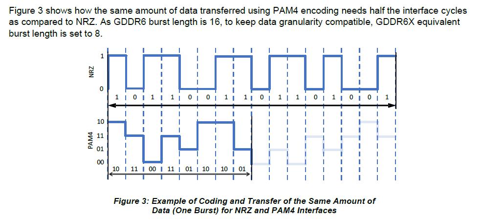 GDDR6X mit PAM4 im Vergleich zu GDDR6 mit PAM2