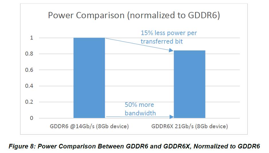 GDDR6X Leistungsaufnahme