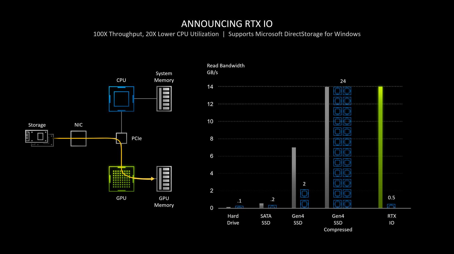 Nvidia RTX IO nutzt DirectStorage-API