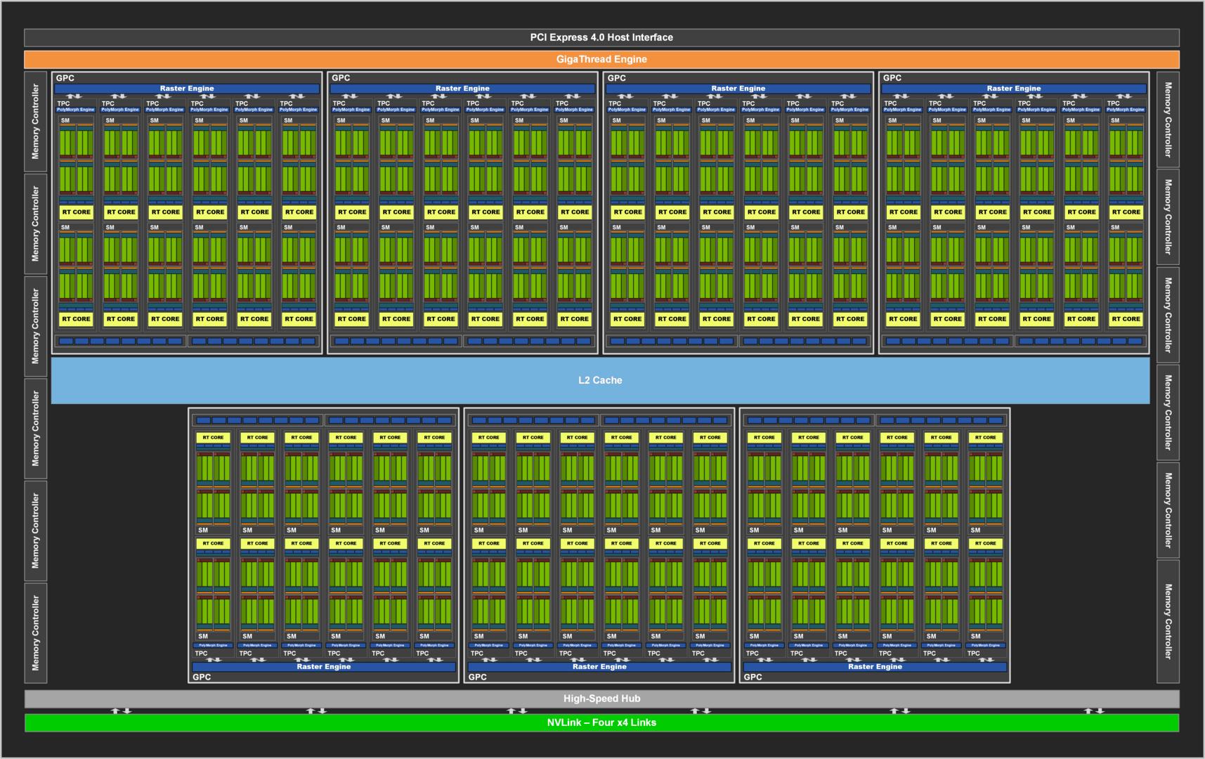 Nvidia GA102 voll aktiviert