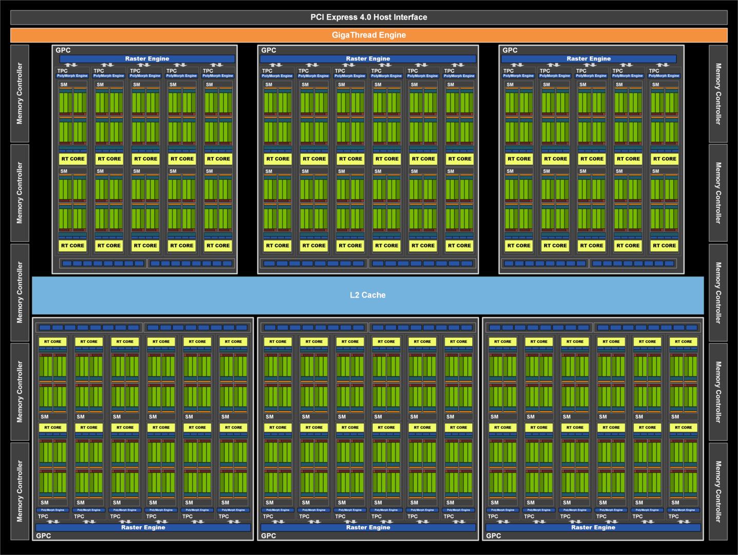 Nvidia GA102 auf der RTX 3080