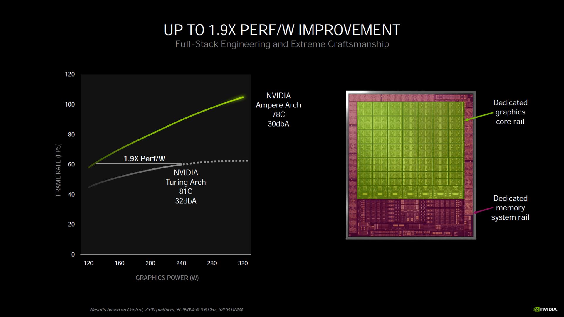 Verschiedene Spannungen in der GPU