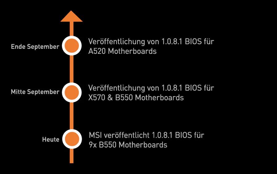 MSI versorgt seine X570-, B550- und A520-Mainboards mit AGESA v2