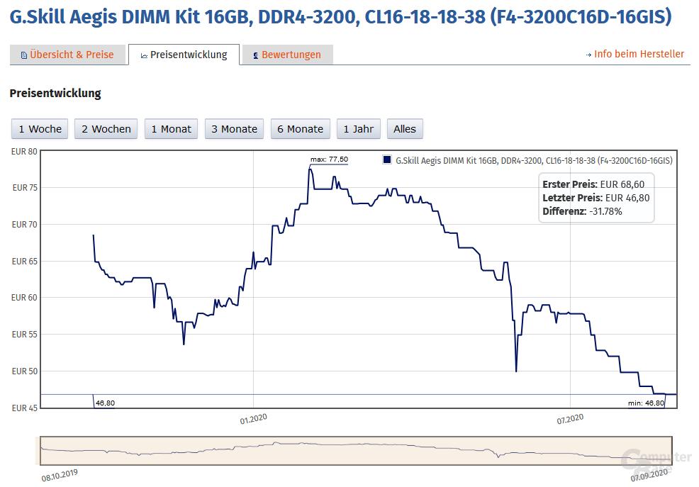 DDR4-3200 mit Minimum und Maximum