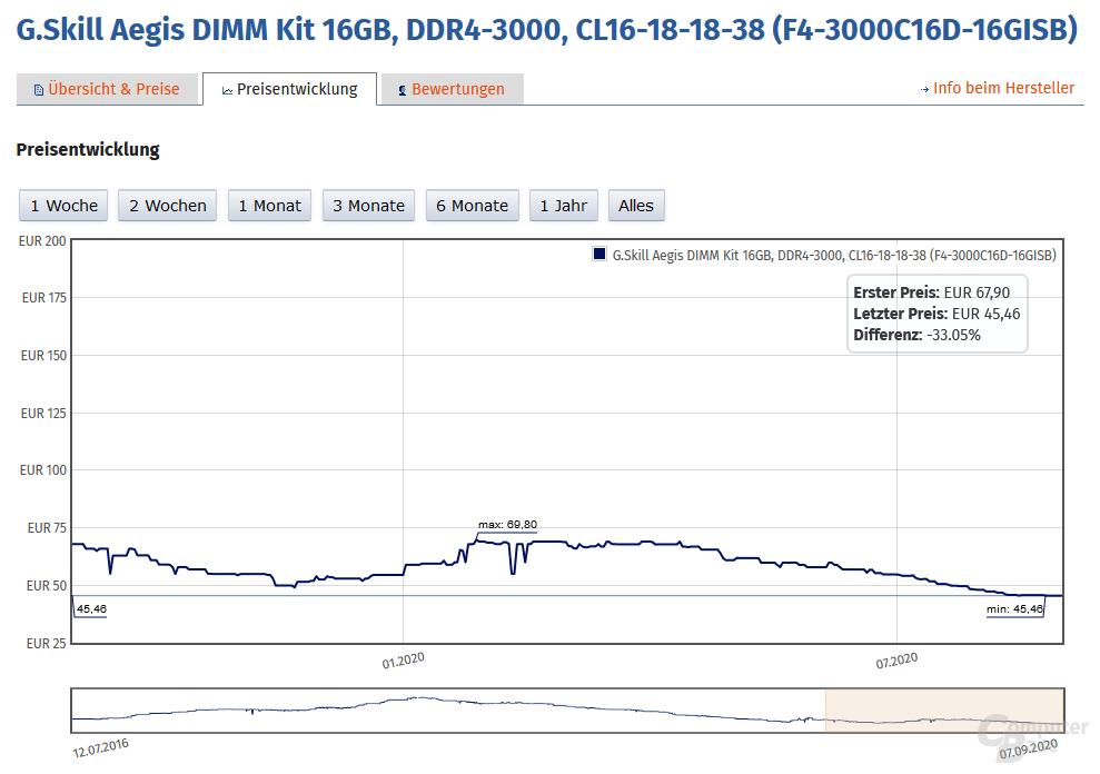 DDR4-3000 mit Minimum und Maximum
