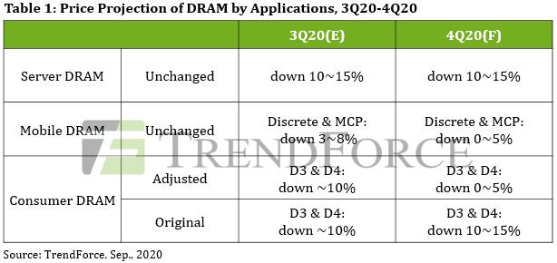 Prognosen zur Preisentwicklung bei DRAM