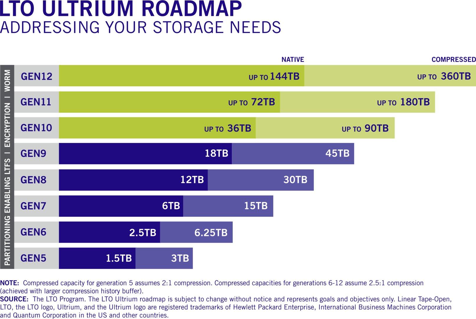 Aktualisierte Roadmap der LTO-Generationen
