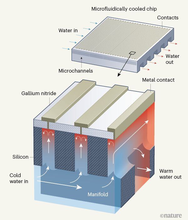 Wasserkühlung im Chip als Schema