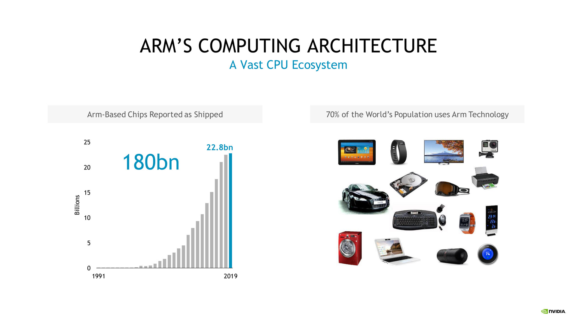 Nvidia betritt mit ARM einen riesigen Markt