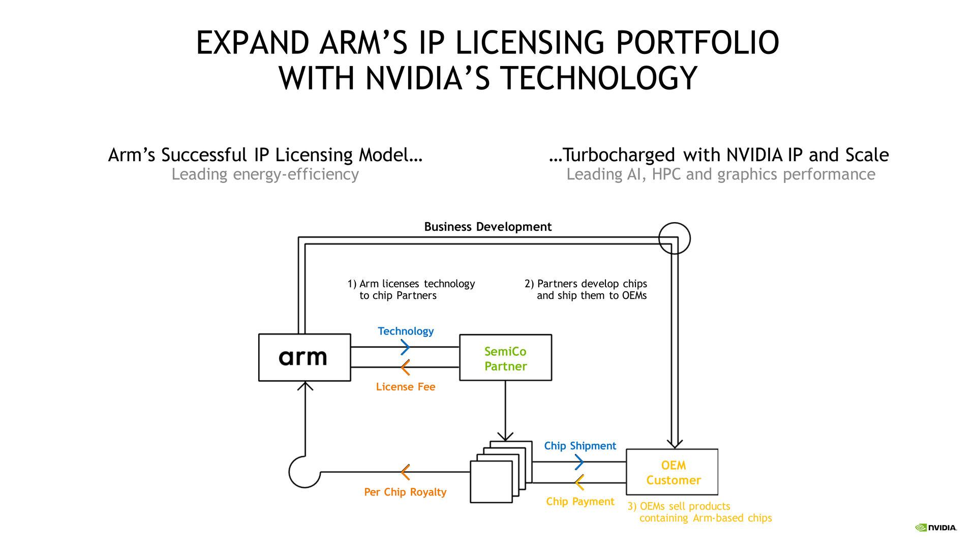 Das ARM-Lizenzmodell wird erweitert