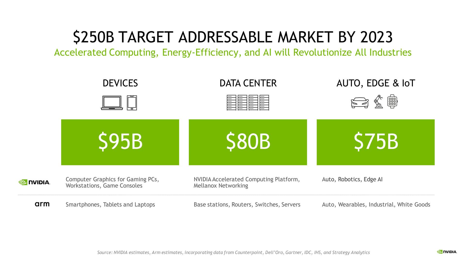 Nvidia erweitert sein Portfolio um alle ARM-Lösungen