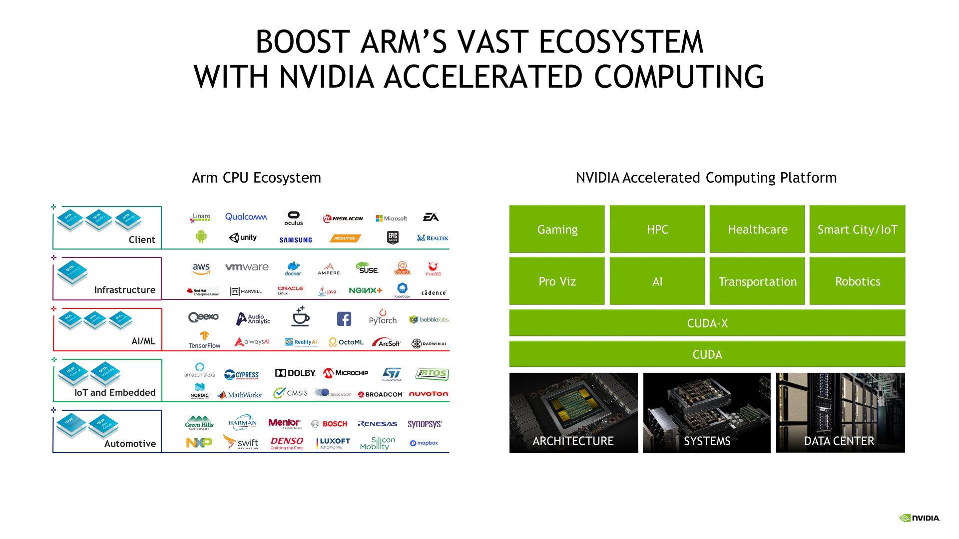 Bestehende ARM-Kunden können die Technologien von Nvidia nutzen
