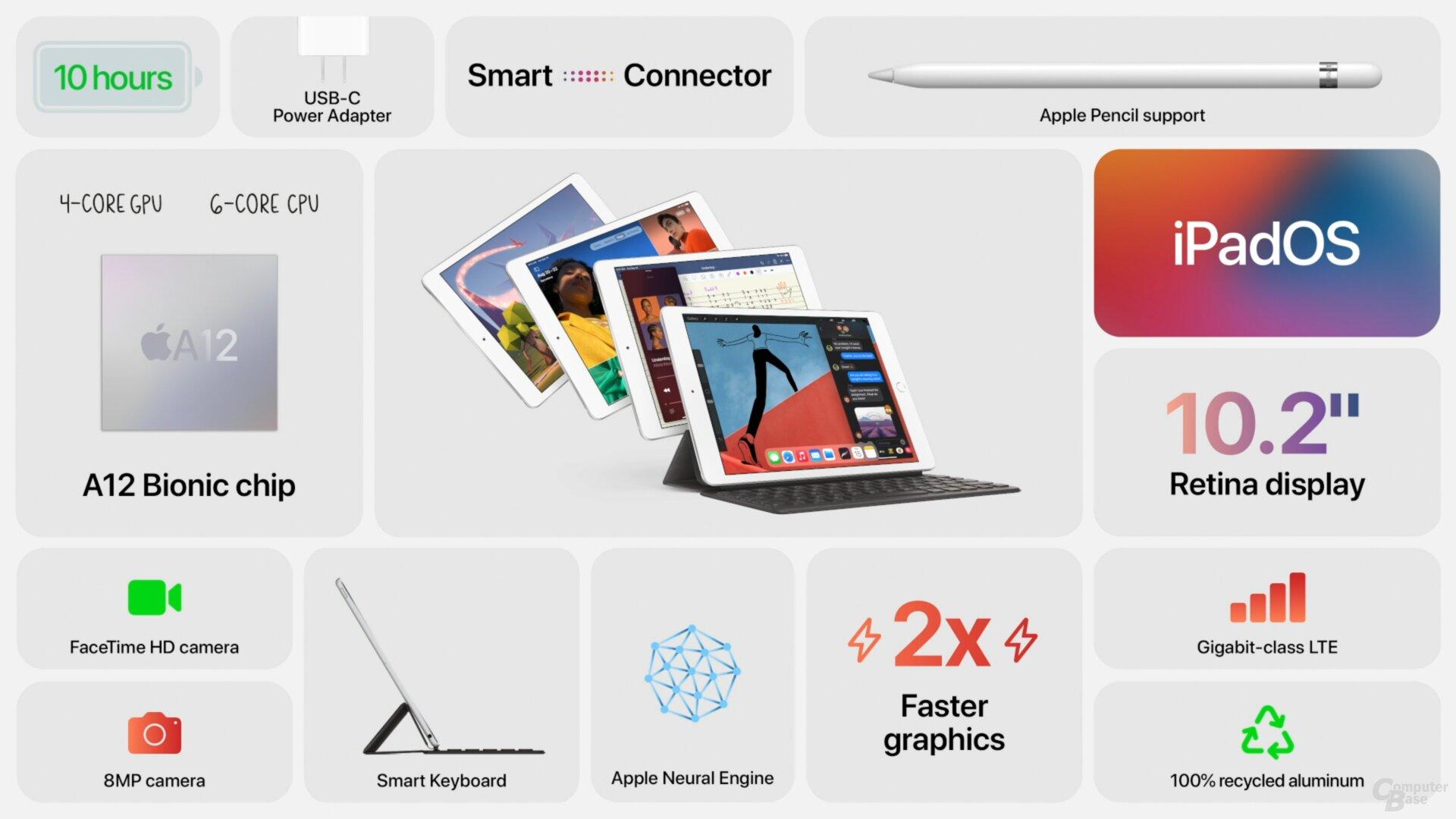 Das neue iPad 8. Generation im Überblick