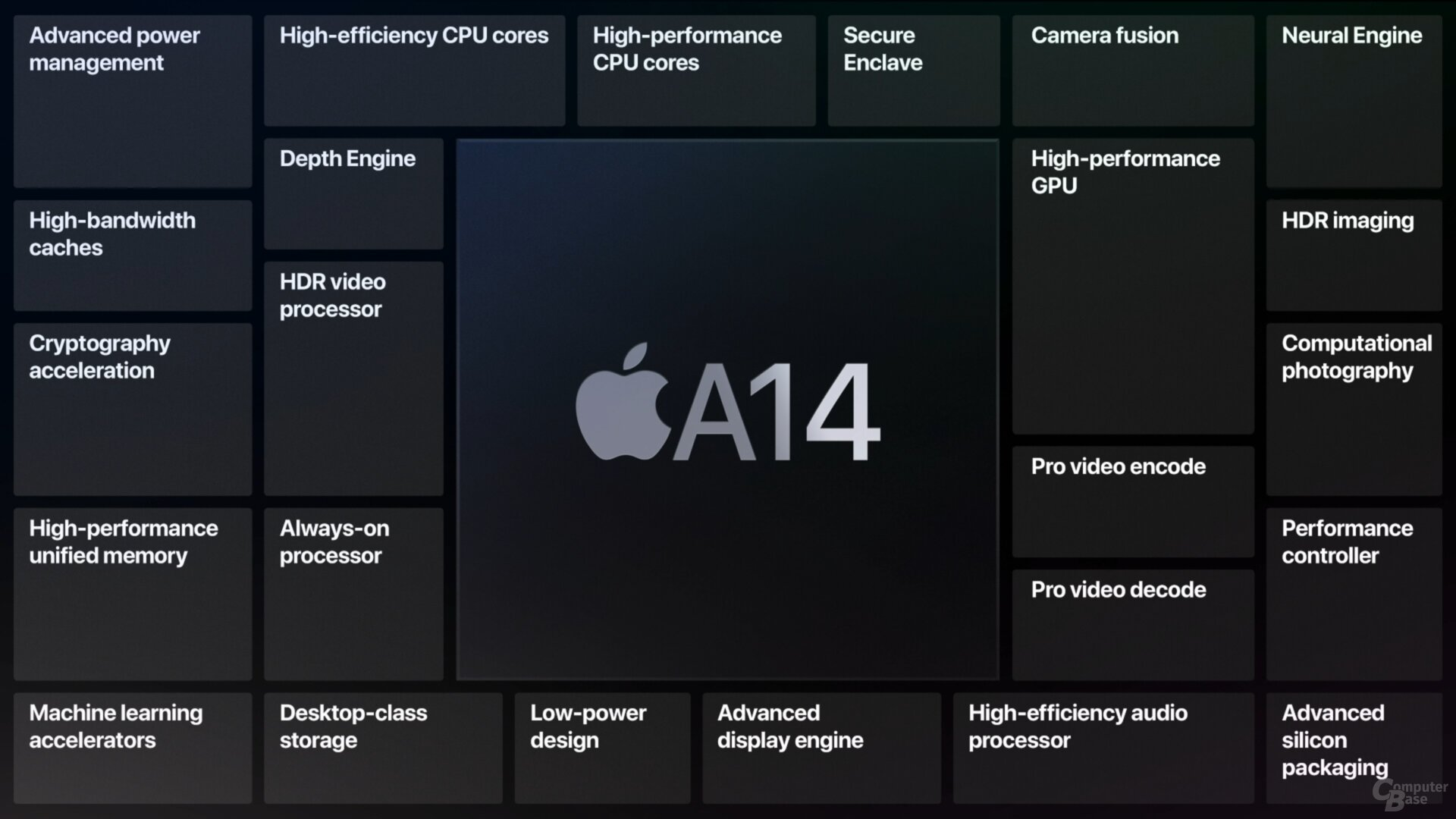 Der neue Apple A14 Bionic