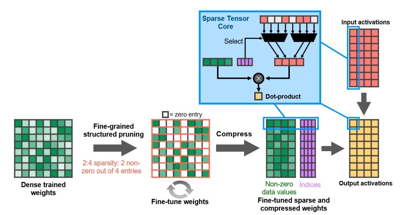 Sparsity – Ampere kann spärliche Matrizen beschleunigen