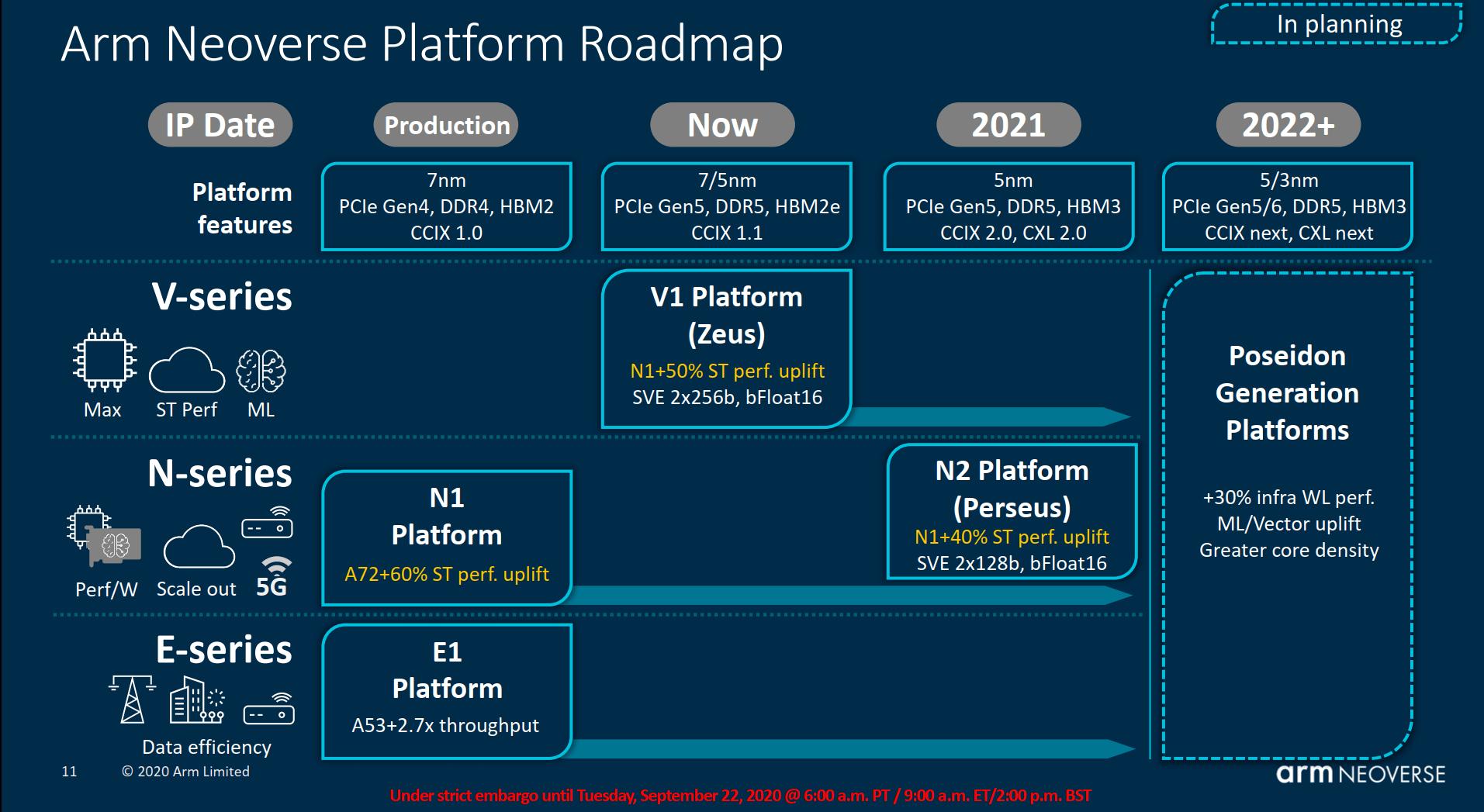 ARM-Roadmap für Server