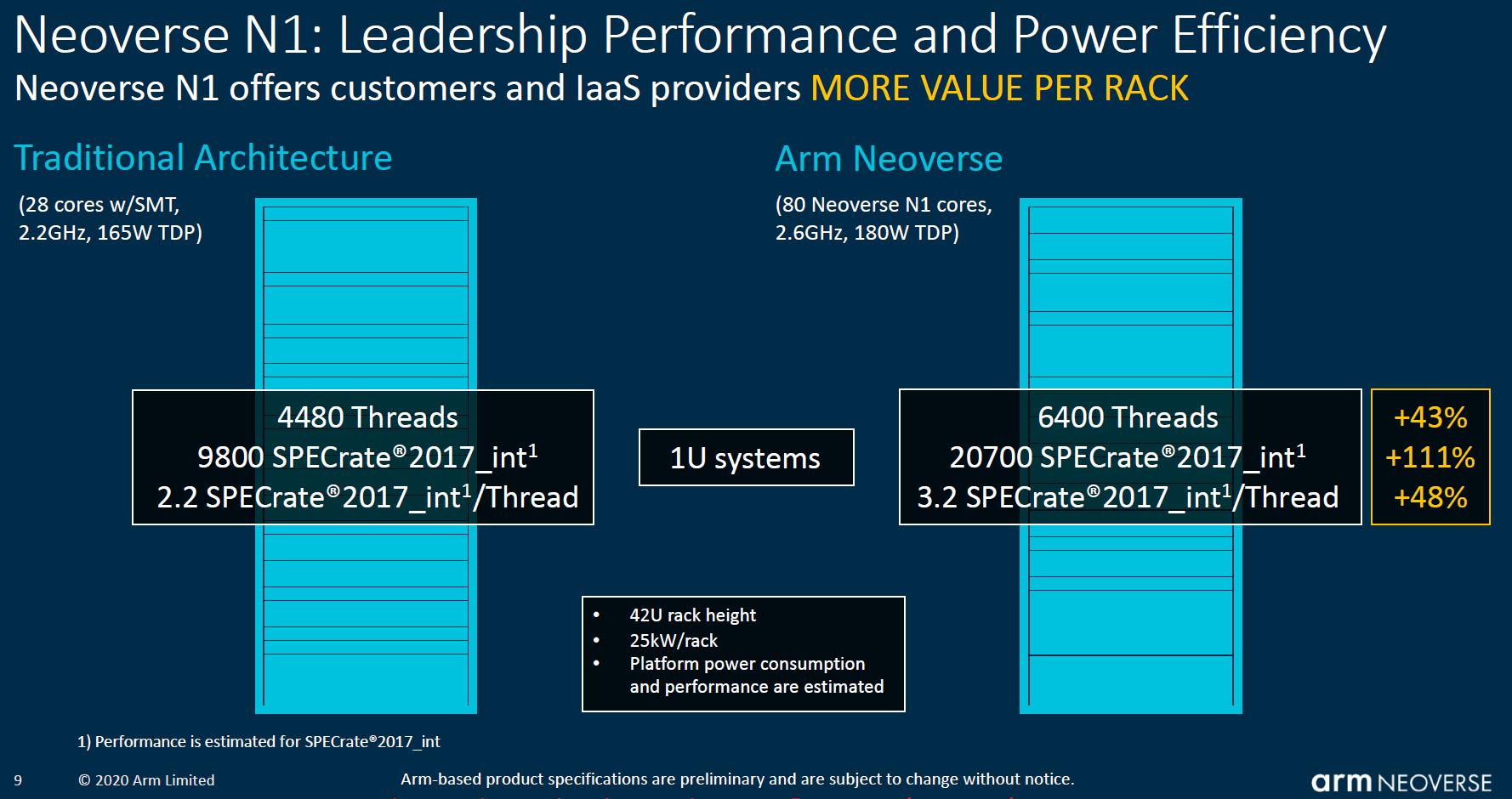 ARMs Leistungsangaben gegenüber Intel-CPU