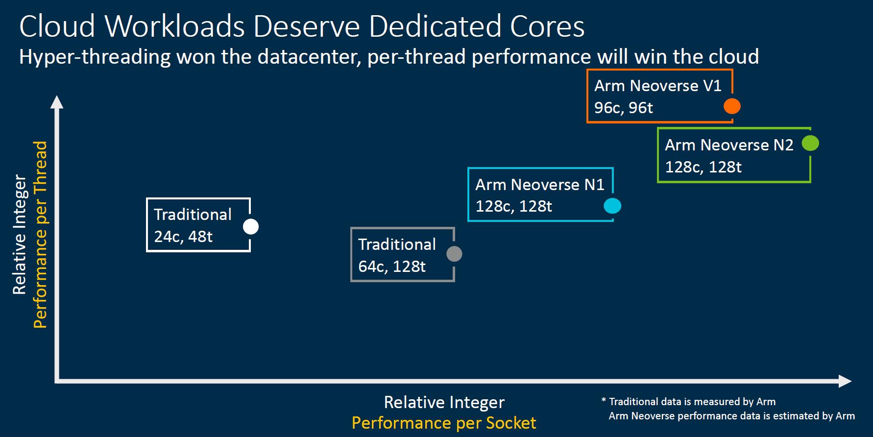 ARMs Leistungsangaben gegenüber Intel- und AMD-CPU