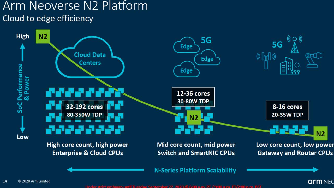 ARM-Server-Roadmap: 192 Kerne bei bis zu 350 Watt werden deutlich schneller
