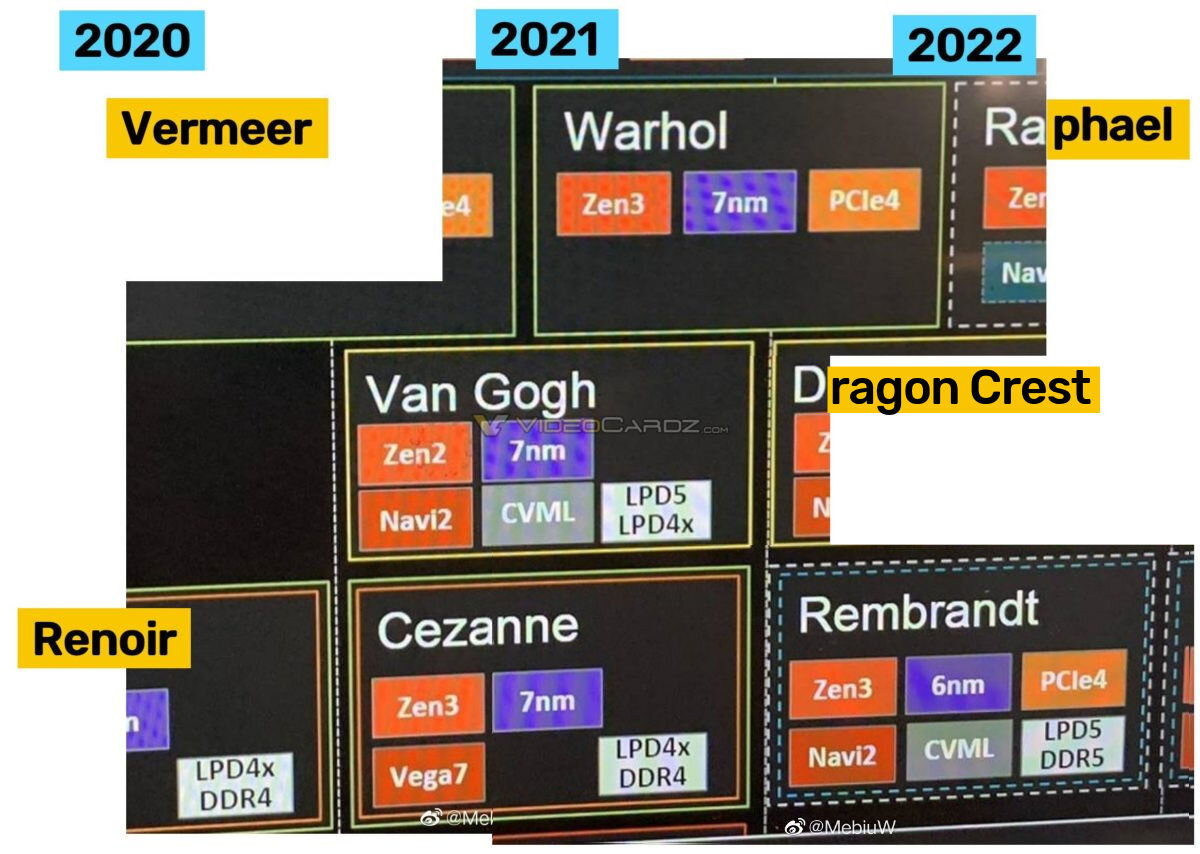 Inoffizielle AMD-Roadmap bis 2022