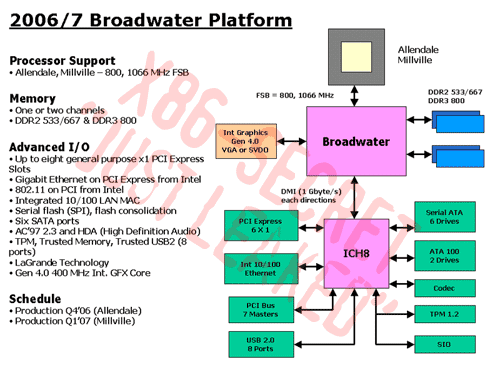 Broadwater Platform (Quelle: x86-secret.com)