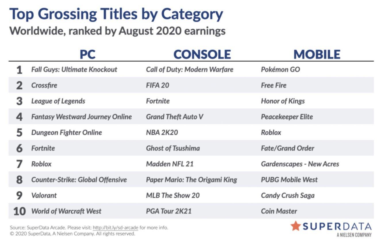 Liste der digital umsatzstärksten Videospiele im August 2020