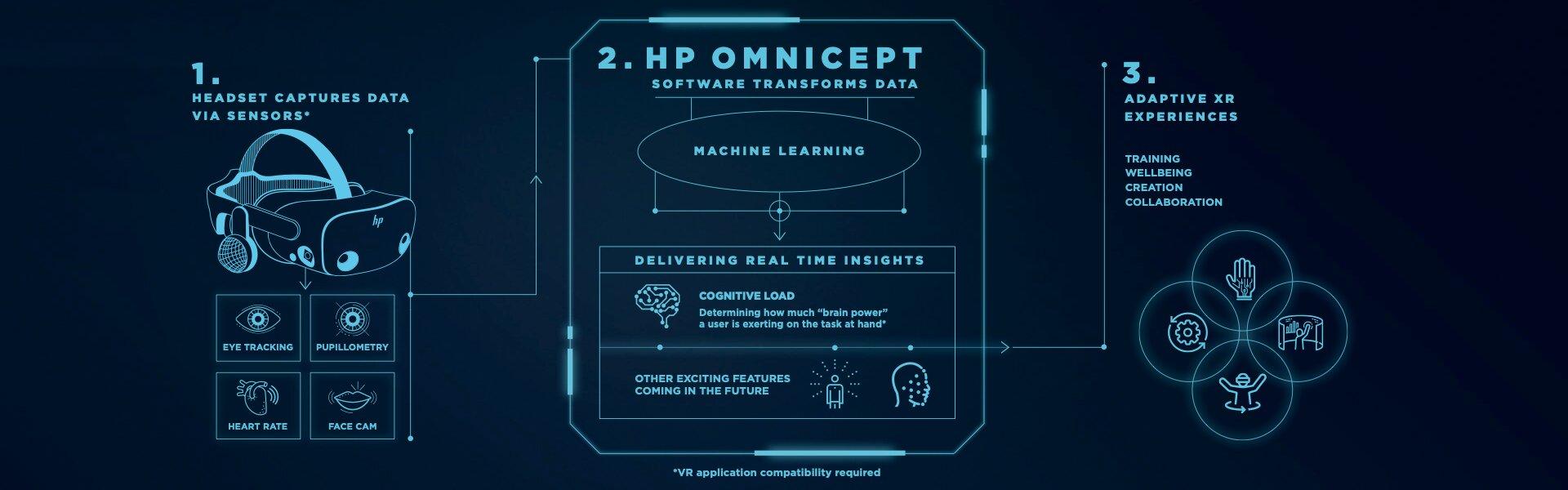HP Omnicept Infografik
