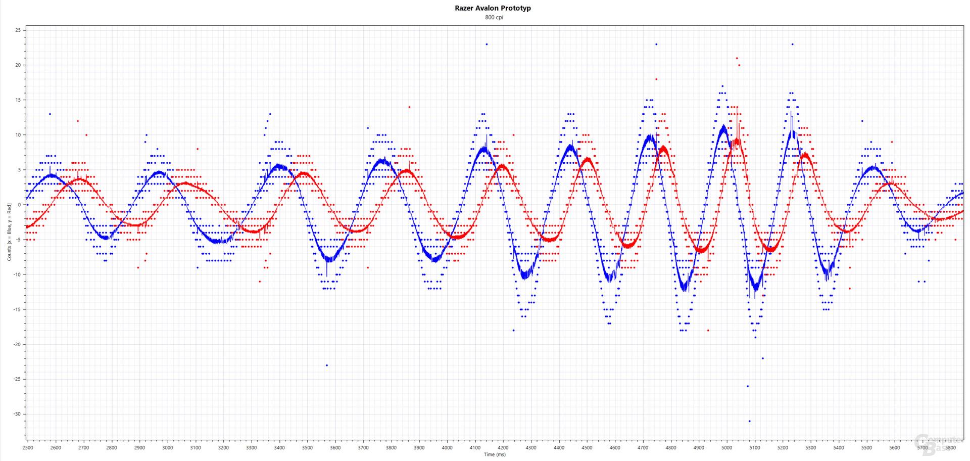 Blau: xCounts(ms), Rot: yCounts(ms); Razer Avalon Prototyp (PixArt PMW-3399, 800 cpi, 8.000 Hertz, Stoffmauspad)