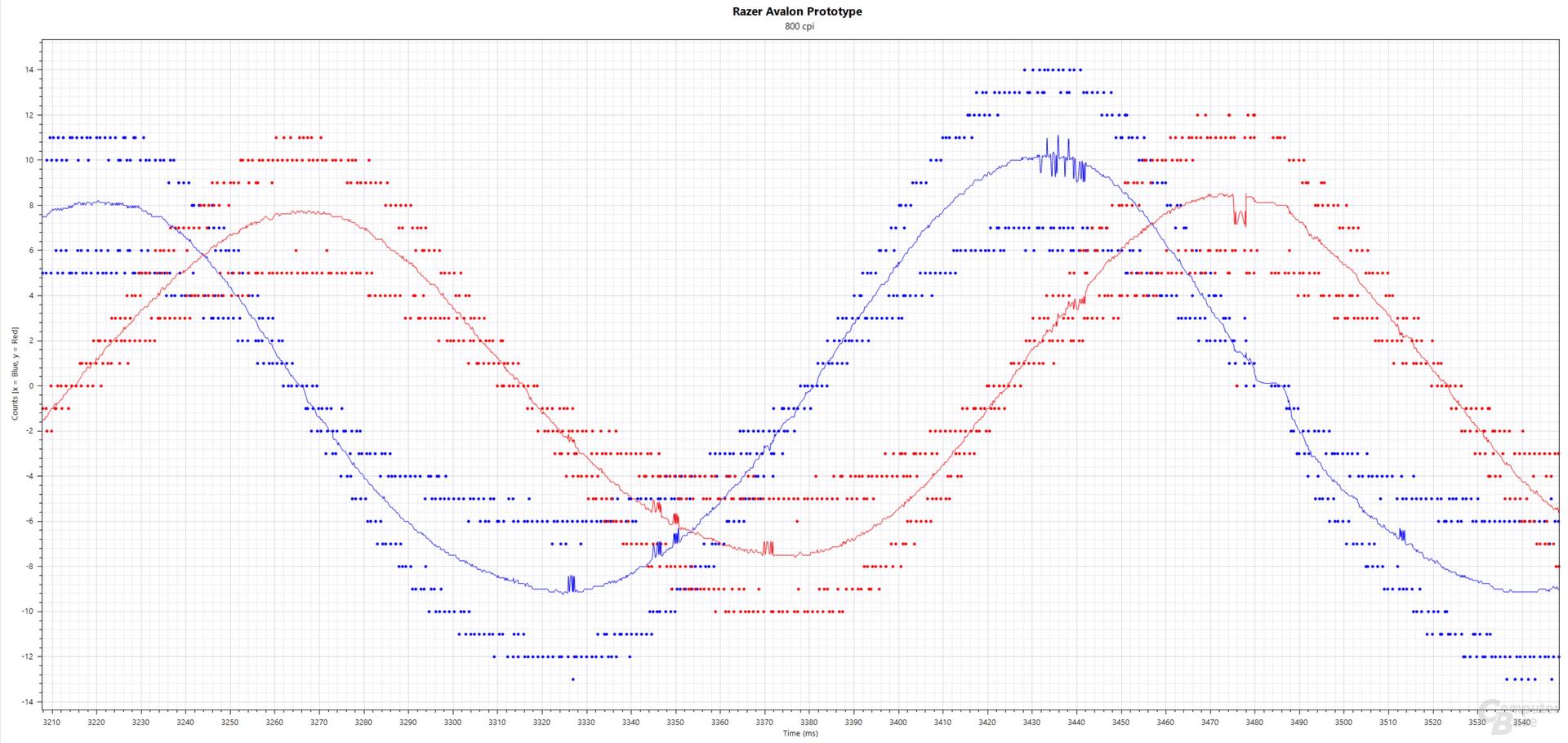 Blau: xCounts(ms), Rot: yCounts(ms); Razer Avalon Prototyp (PixArt PMW-3399, 800 cpi, 8.000 Hertz, Stoffmauspad), angebunden per USB-Hub