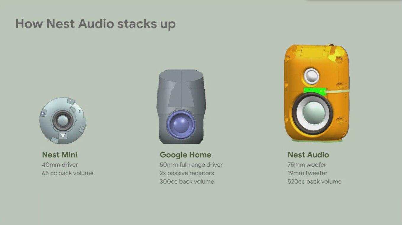 Die Technik im Google Nest Audio