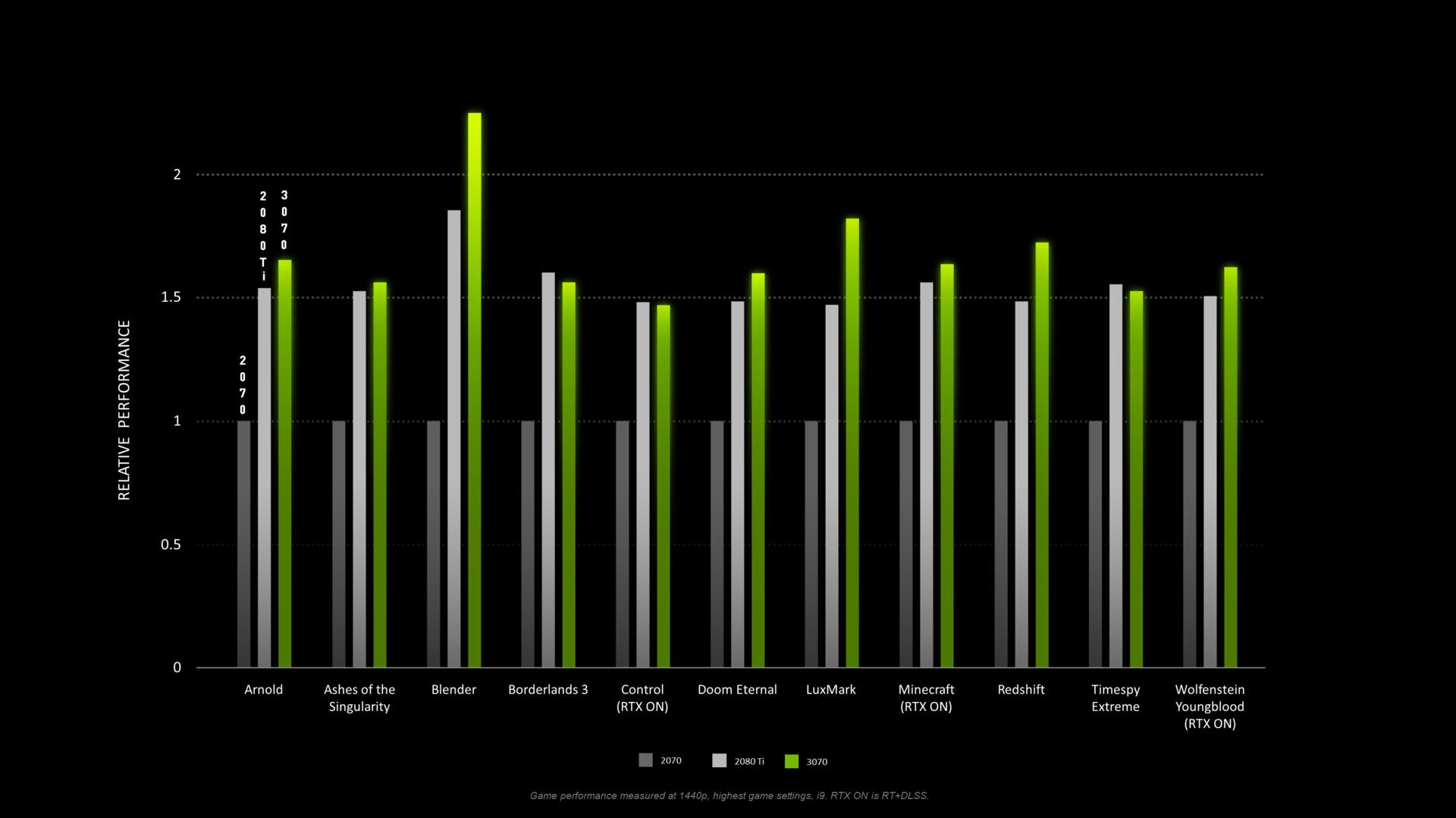 GeForce RTX 3070 FE im Vergleich mit der GeForce 2070 und 2080 Ti