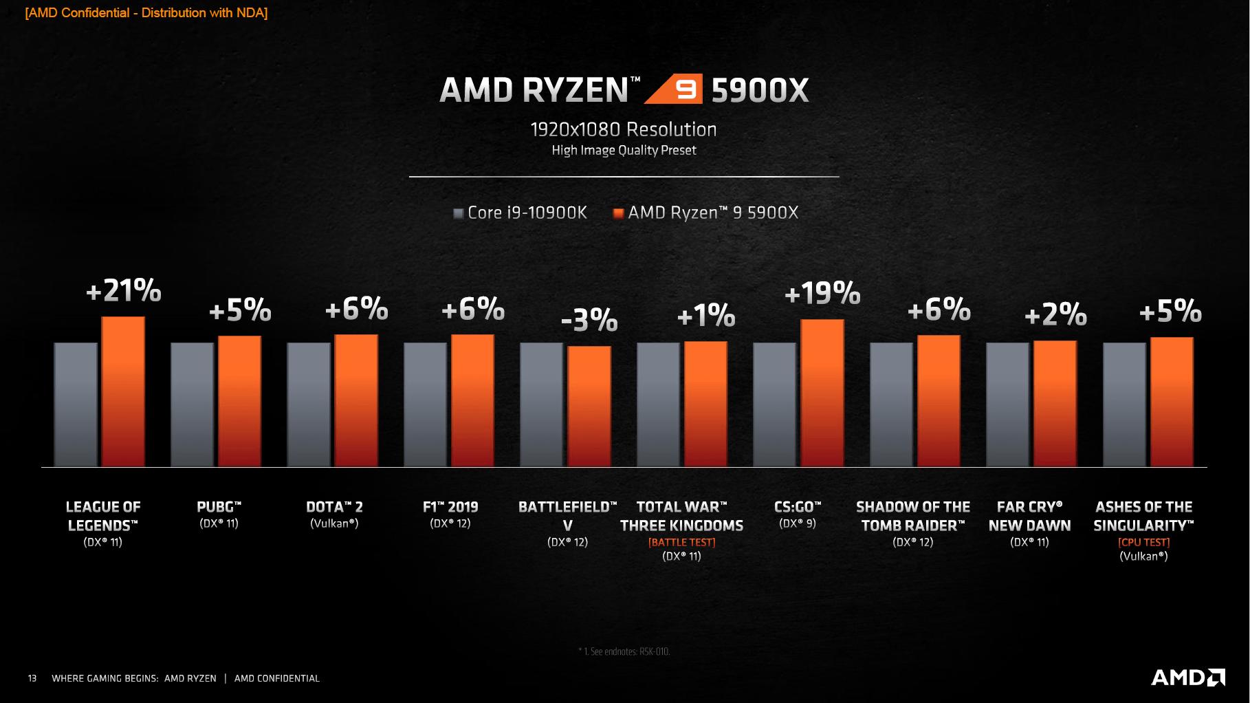 Spielebenchmarks von AMD Ryzen 9 5900X gegen Intel Core i9-10900K