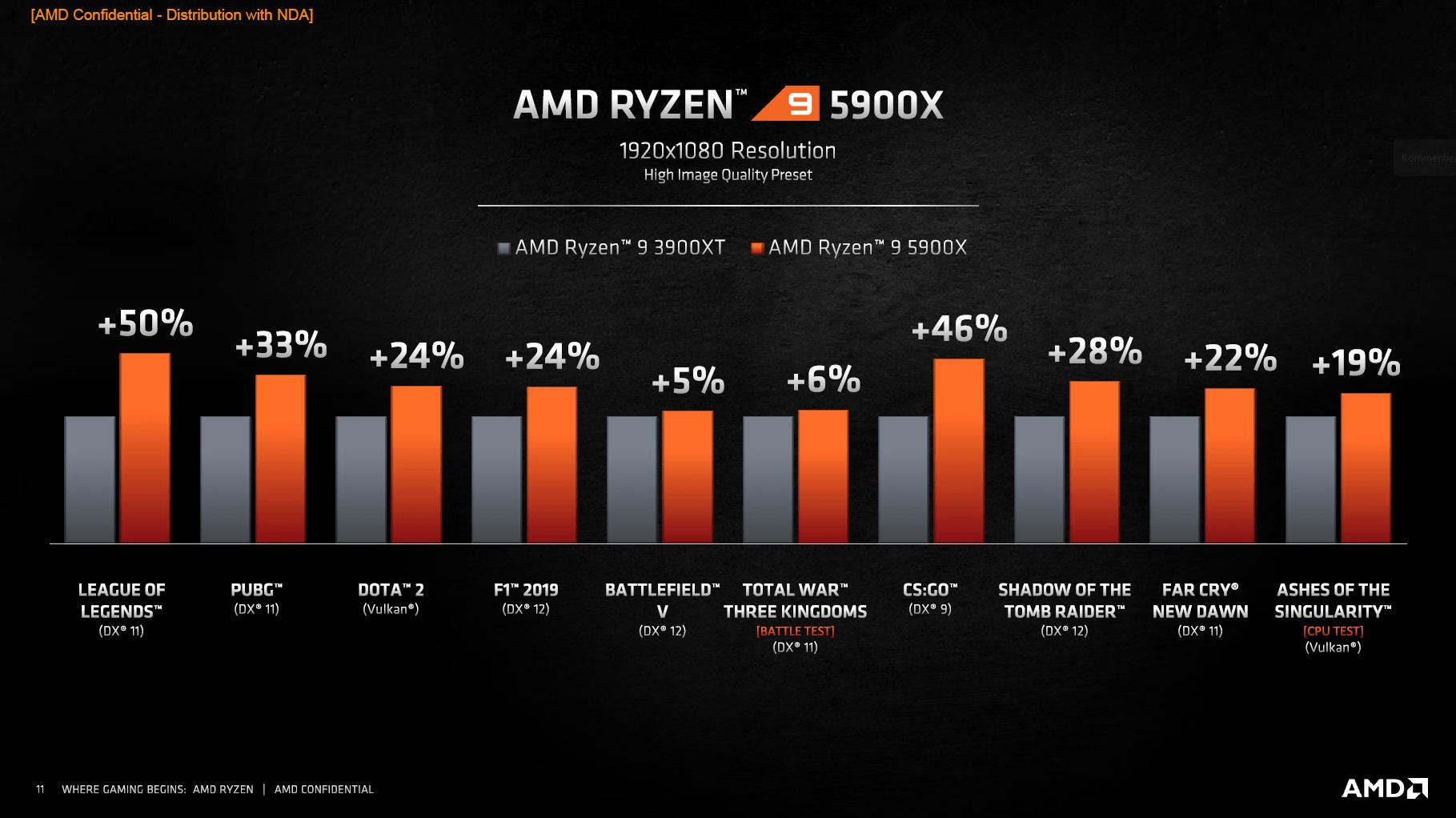 Spielebenchmarks von AMD Ryzen 9 5900X gegen AMD Ryzen 9 3900XT