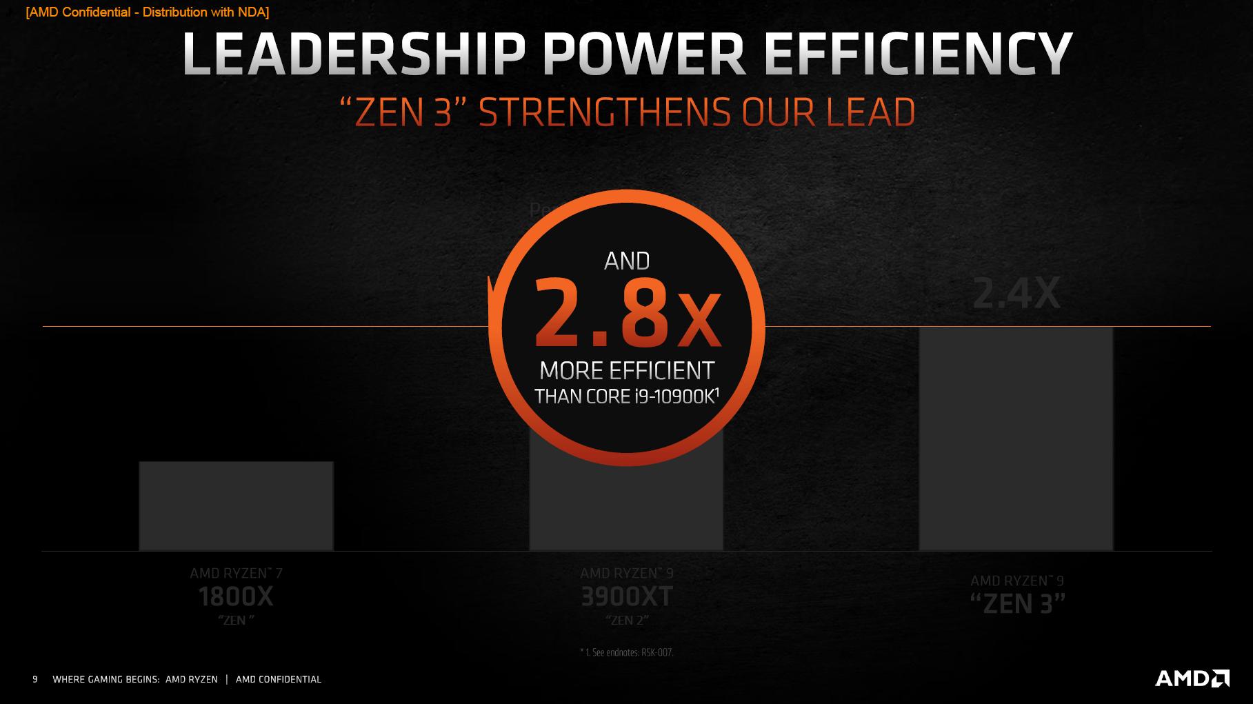 Effizienz gegenüber Intel