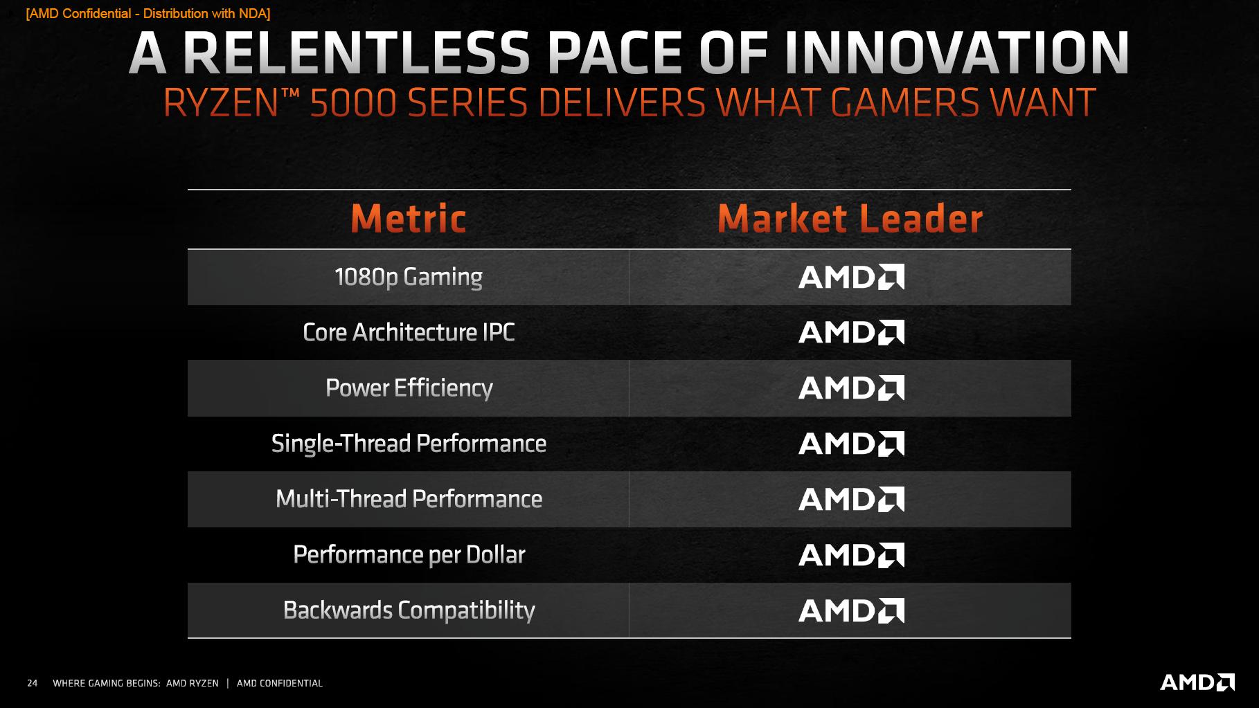 AMD sieht sich als Marktführer in allen Bereichen
