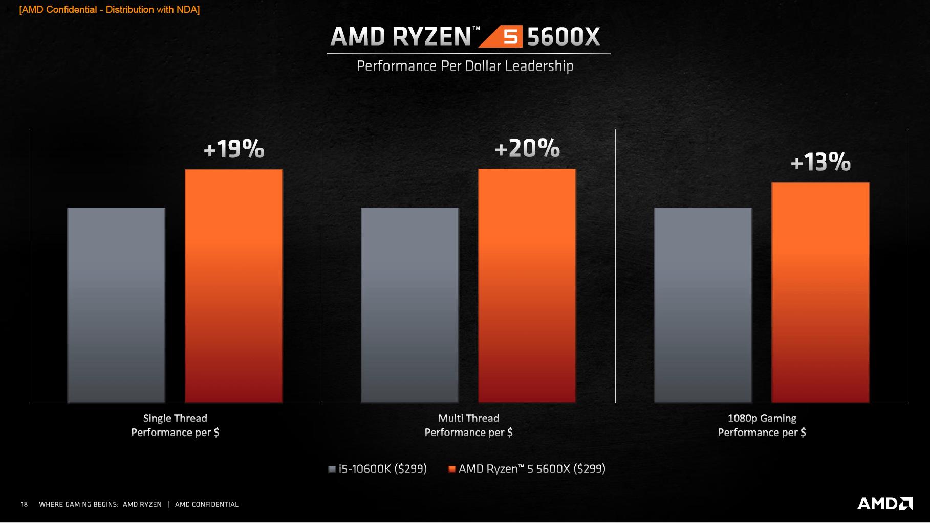 AMD Ryzen 5 5600X vs. Intel Core i5-10600K