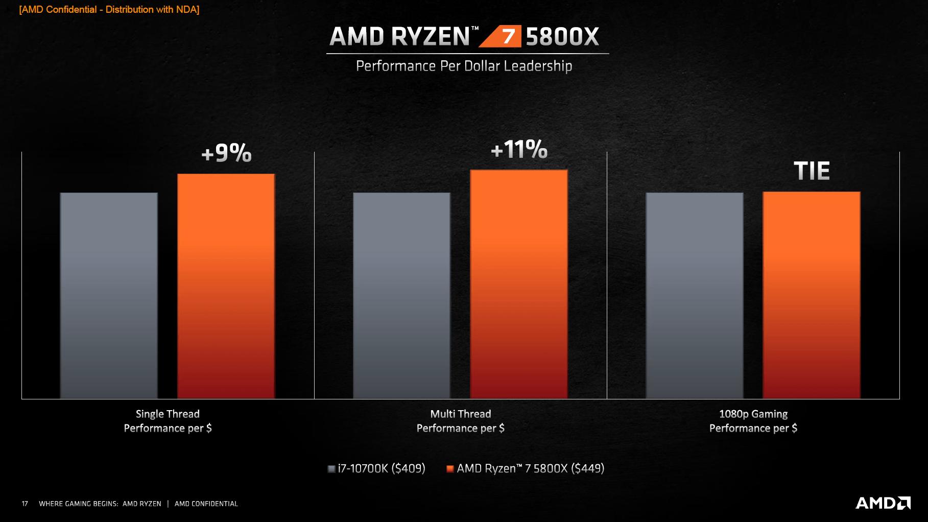 AMD Ryzen 7 5800X vs. Intel Core i7-10700K