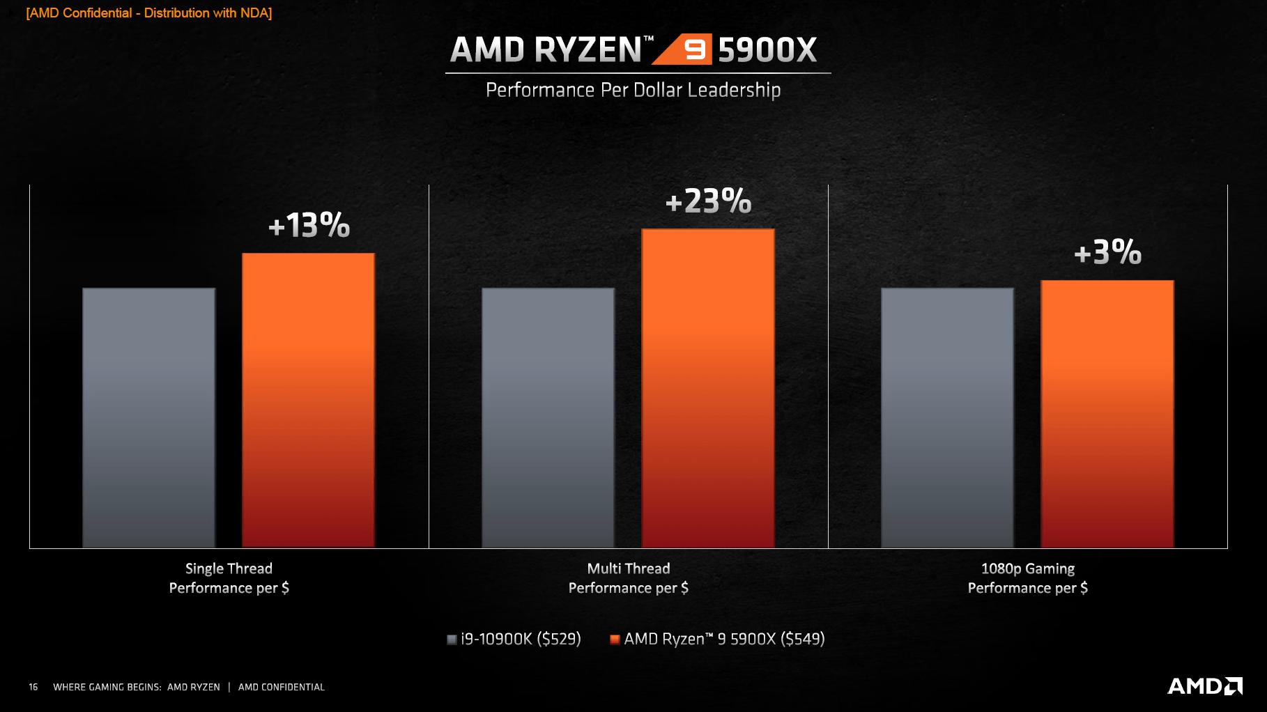 AMD Ryzen 9 5900X vs. Intel Core i9-10900K