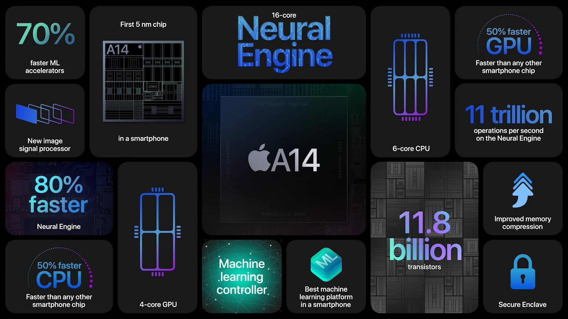 A14 Bionic aus 5-nm-Fertigung (Bild:Apple)