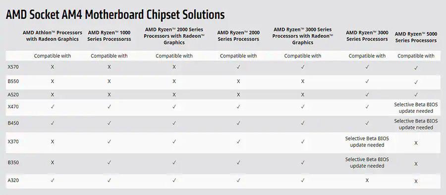 Mainboard-Kompatibilität für AMD Ryzen 5000 alias Zen 3