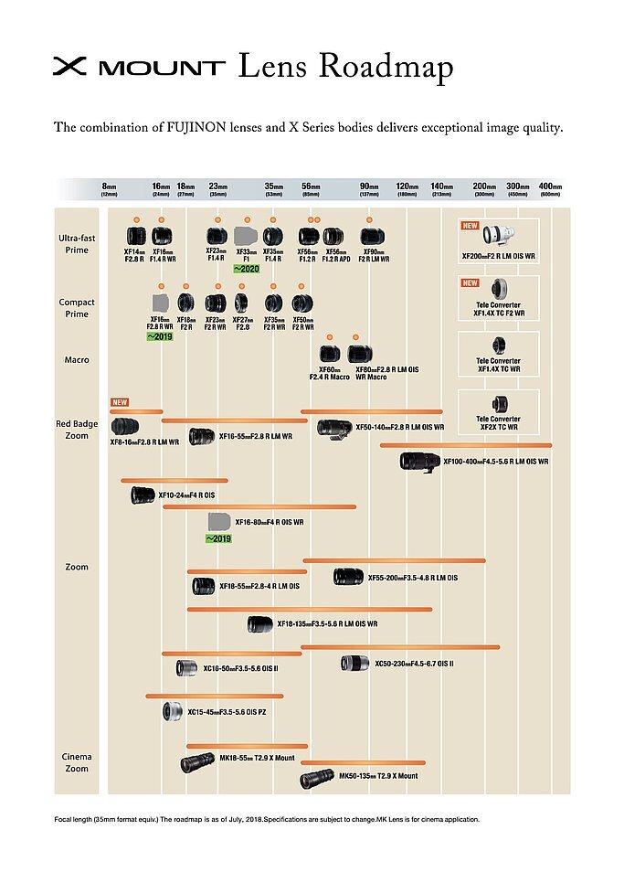 Fujifilm: Objektiv-Roadmap für die X Serie
