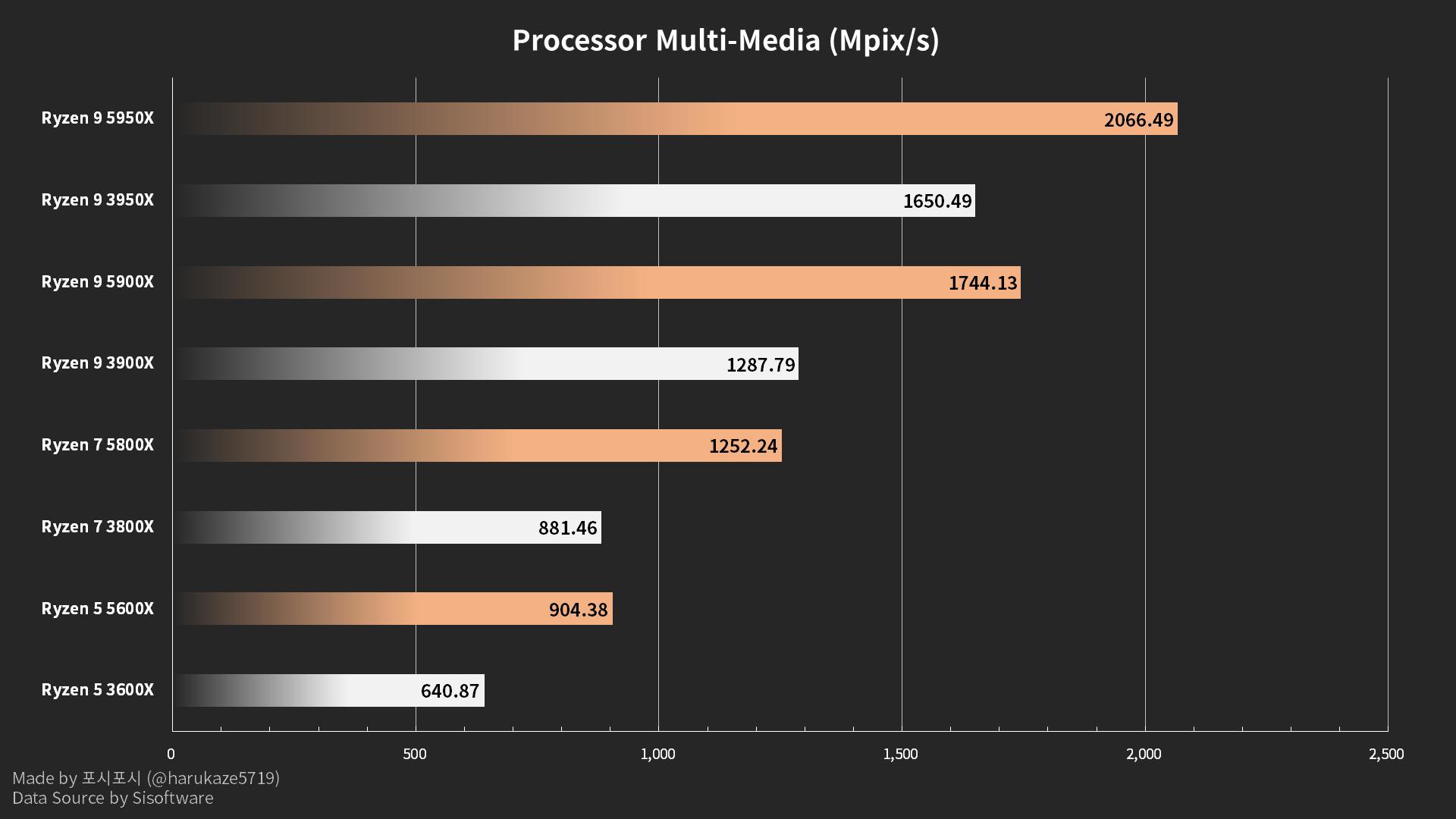 Processor Multi-Media (Mpix/s)