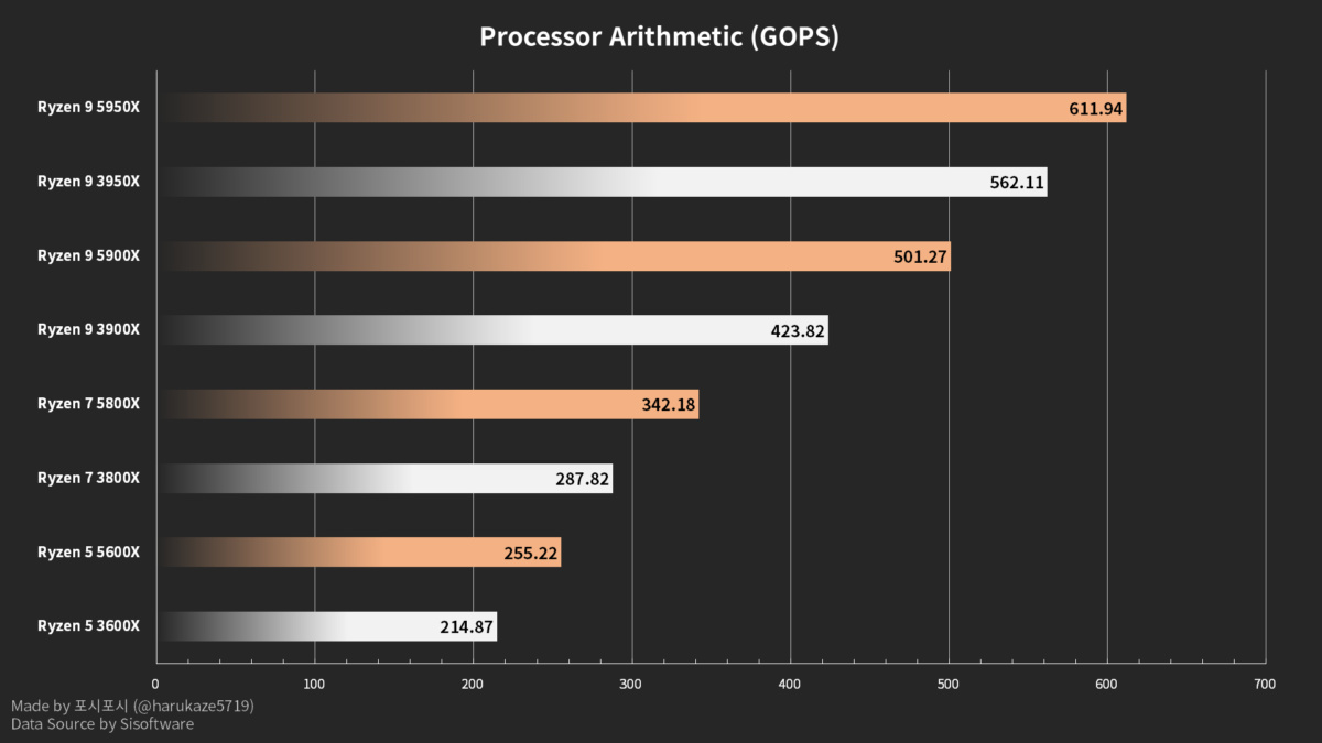 Processor Arithmetic (GPOS)